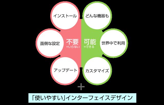 Web会議システム V-CUBE | 北海道オフィス・システム株式会社